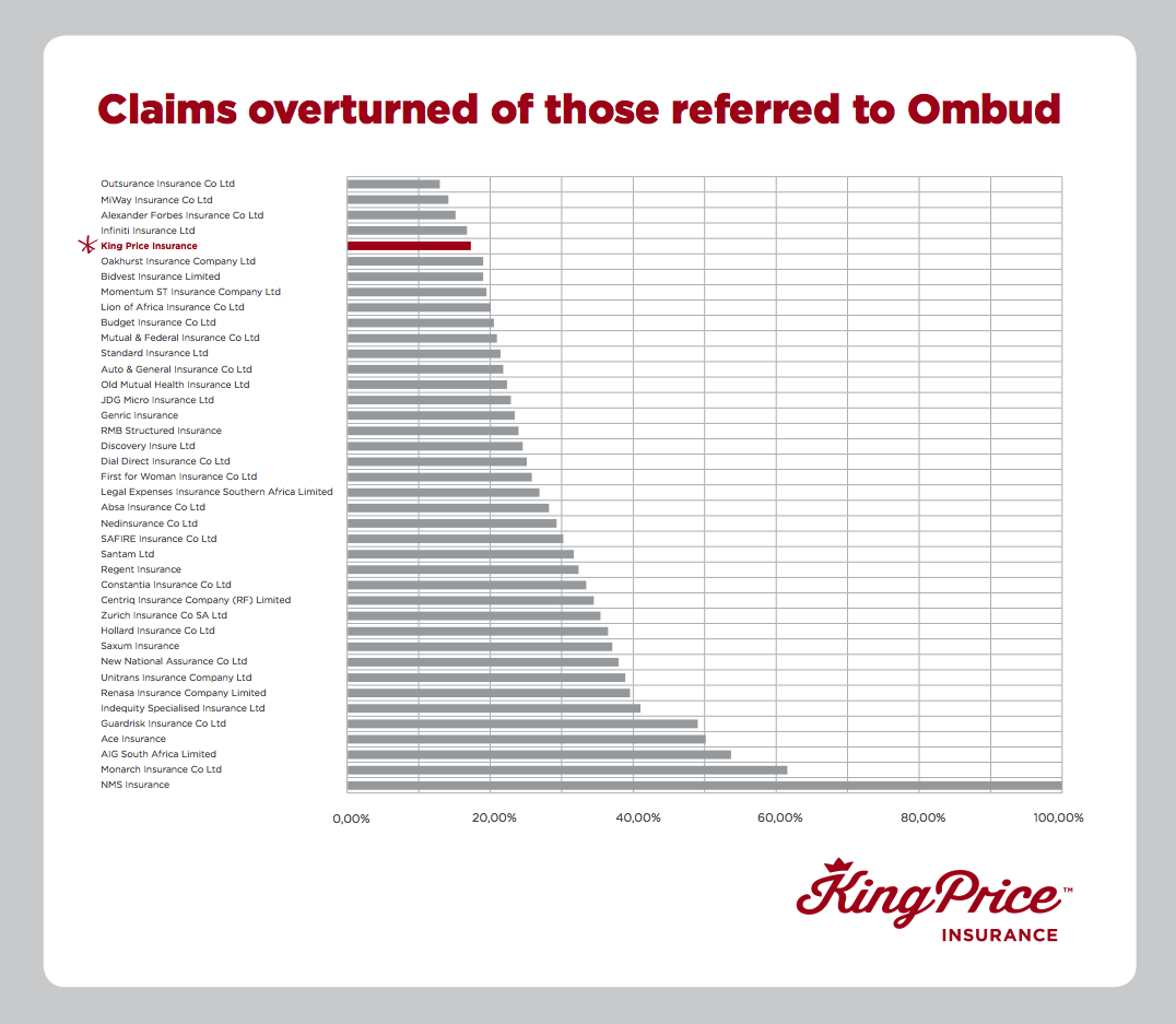 2015 report of the Ombudsman for Short-Term Insurance